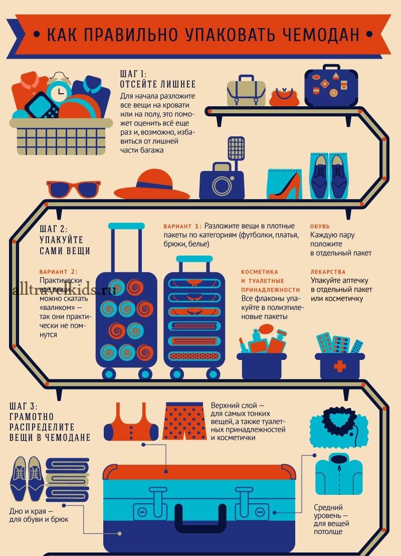 Инфографика как компактно упаковать чемодан